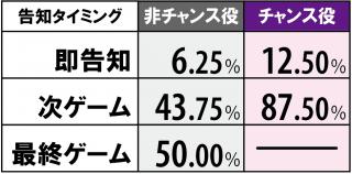 猛獣王 王者の咆哮のCZ中のAT当選率