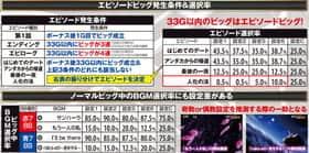 3×3EYES~聖魔覚醒~のエピソードビッグ発生条件&選択率の紹介