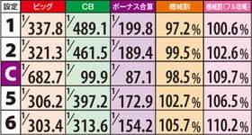 3×3EYES~聖魔覚醒~の設定Cの紹介
