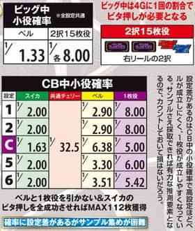 3×3EYES~聖魔覚醒~のボーナス中の小役確率の紹介