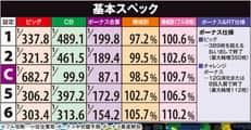 株式会社大都技研 3×3EYES~聖魔覚醒~ 機械割