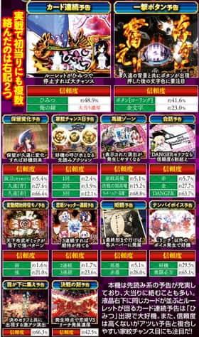 戦国†恋姫の重要予告アクション群の信頼度の一覧表