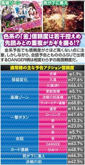 戦国†恋姫の通常時の主な予告アクション信頼度の一覧表