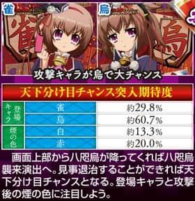 戦国†恋姫の八咫鳥襲来演出の信頼度の一覧表