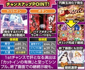 戦国†恋姫 FPLの継続チャレンジのチャンスアップ信頼度の紹介