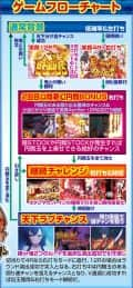 株式会社藤商事 CR戦国†恋姫 FPL ゲームフロー