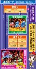 株式会社ソフィア CR 春夏秋冬~HIGHビスカス~ GL ゲームフロー