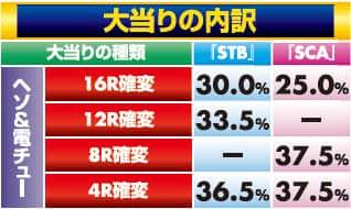 株式会社三洋物産 CRスーパー海物語IN沖縄4 桜バージョン STB 大当り内訳