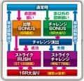 株式会社三洋物産 CRストライクウィッチーズ229ver. ゲームフロー