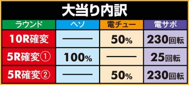 ベルコ株式会社 Pセブンインパクト 大当り内訳