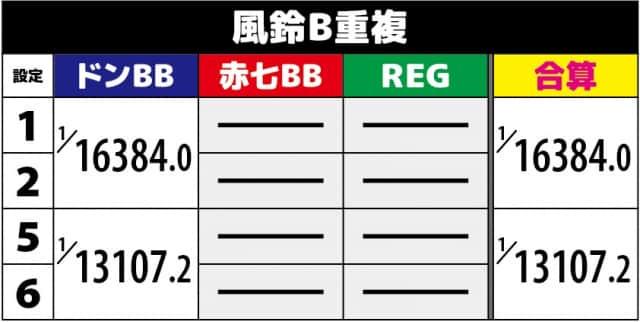 新ハナビ(新花火)の風鈴B重複ボーナス確率(解析値)