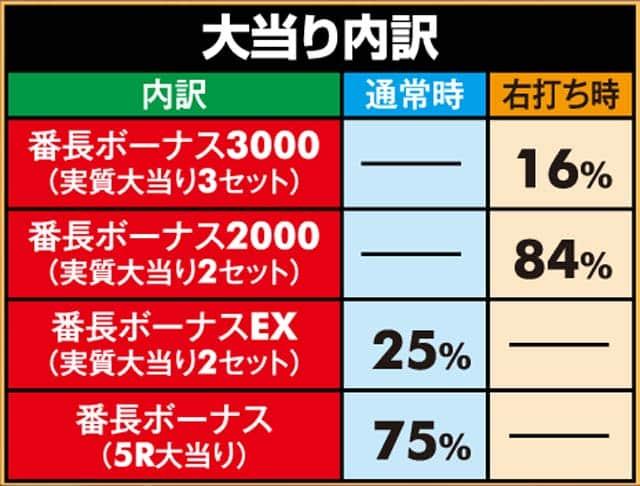 株式会社大都技研 P押忍!番長2 大当り内訳