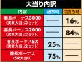 株式会社大都技研 P押忍!番長2 大当たり内訳