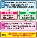 山佐株式会社 スーパーリノMAX ゲームフロー