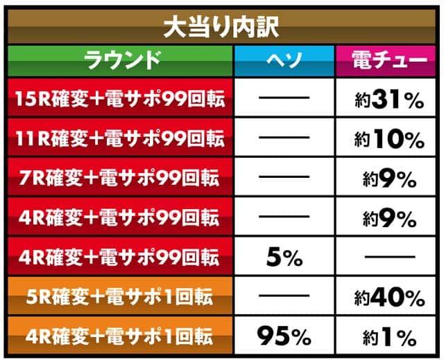 株式会社SANKYO CRフィーバーゴルゴ13 大当り内訳