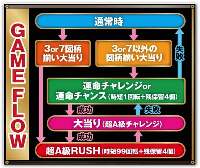 株式会社SANKYO CRフィーバーゴルゴ13 ゲームフロー