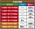 株式会社SANKYO CRフィーバーゴルゴ13 大当たり内訳