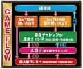 SANKYO CRフィーバーゴルゴ13 ゲームフロー