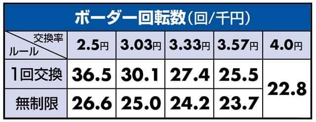 桃キュンtheドラムのボーダーライン数値