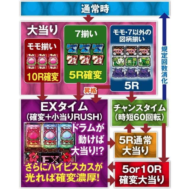 株式会社ソフィア Pモモキュン the ドラムME ゲームフロー