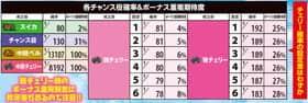 防空少女ラブキューレの各チャンス役確率&ボーナス重複期待度の一覧表