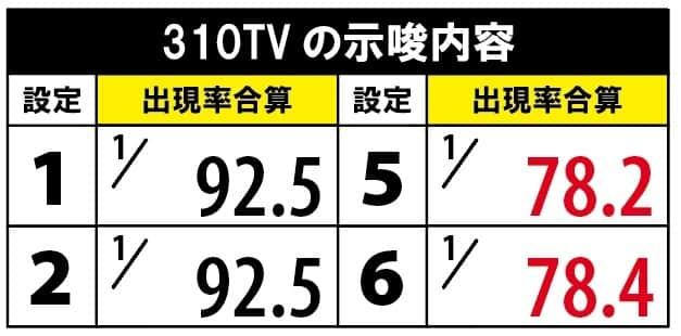 パチスロ黄門ちゃまV女神盛Vの310TVの合算出現率