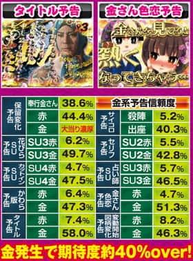 CR遠山の金さん 二人の遠山桜金演出の信頼度の一覧表