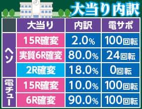 株式会社平和 CR戦国乙女~花~99ver. 大当り内訳