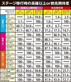 北斗の拳 修羅の国篇のステージ移行の紹介