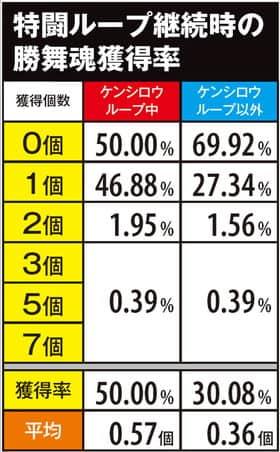 北斗の拳 修羅の国篇の特闘ループ継続時の勝舞魂獲得率の紹介