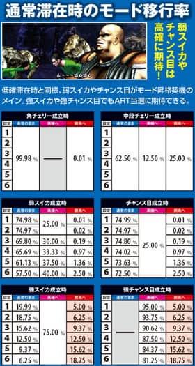 北斗の拳 修羅の国篇の通常滞在時のモード移行率の紹介