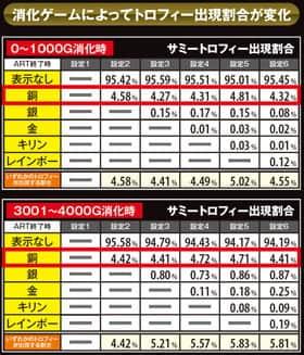北斗の拳 修羅の国篇のサミートロフィー出現率の紹介