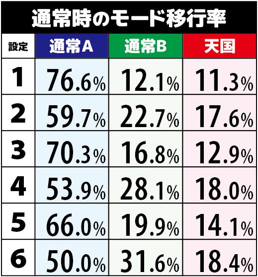 サラ番2青7