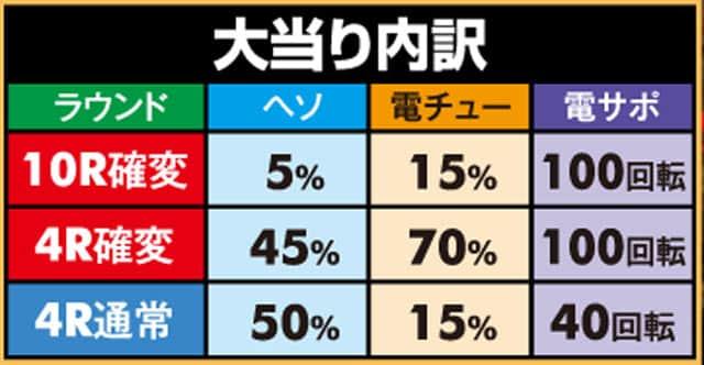株式会社竹屋 Pミニミニモンスター4a 大当り内訳
