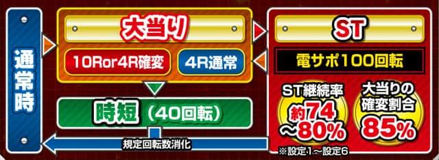 株式会社竹屋 Pミニミニモンスター4a ゲームフロー