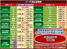 ぱちんこCR真・北斗無双のリーチ演出信頼度の一覧表