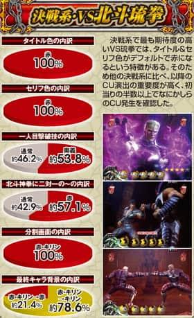 ぱちんこCR真・北斗無双の決戦系・VS北斗琉拳の信頼度表