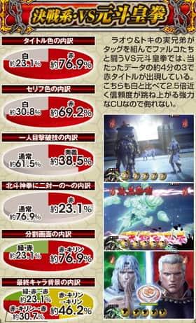 ぱちんこCR真・北斗無双の決戦系・VS元斗皇拳の信頼度表