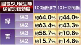 ぱちんこCR真・北斗無双の闘気SU発生時保留変化別信頼度の表