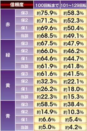 ぱちんこCR真・北斗無双の開始時ロゴ予告信頼度の表