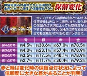 ぱちんこCR真・北斗無双野)保留変化予告の信頼度一覧表