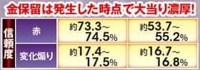 ぱちんこCR真・北斗無双の保留変化予告信頼度の表