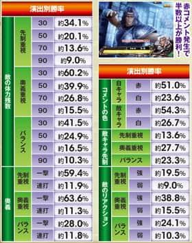ぱちんこCR真・北斗無双のバトル中演出別勝率一覧表