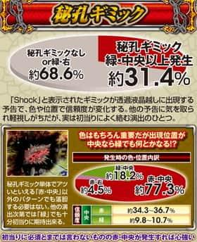 ぱちんこCR真・北斗無双の秘孔ギミックの信頼度表
