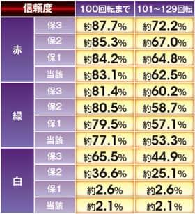 ぱちんこCR真・北斗無双の透過連続予告の信頼度の表
