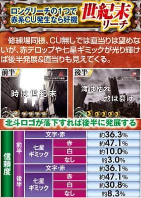 ぱちんこCR真・北斗無双世紀末リーチの信頼度一覧表