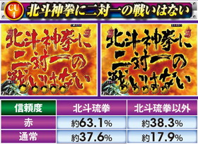 ぱちんこCR真・北斗無双の北斗神拳にニ対一の戦いはないの信頼度表