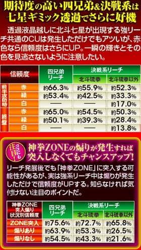 ぱちんこCR真・北斗無双の七星ギミック信頼度一覧