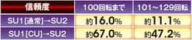 ぱちんこCR真・北斗無双のキャラ専用予告信頼度表