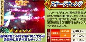 ぱちんこCR真・北斗無双のステージチェンジの信頼度表